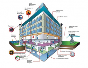 Tổng quan về hệ thống điện nhẹ