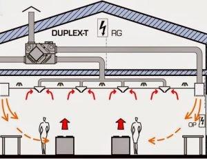 Làm thế nào để thiết kế một hệ thống thông gió thật sự hiểu quả và không làm lãng phí năng lượng.